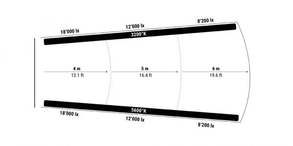Lightstar LUXED-12 Bi-Color LED 2160W - technical drawing of lights paths and intensities